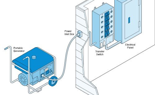 small resolution of illustration of a portable generator hooked up to an electrical panel via a transfer switch