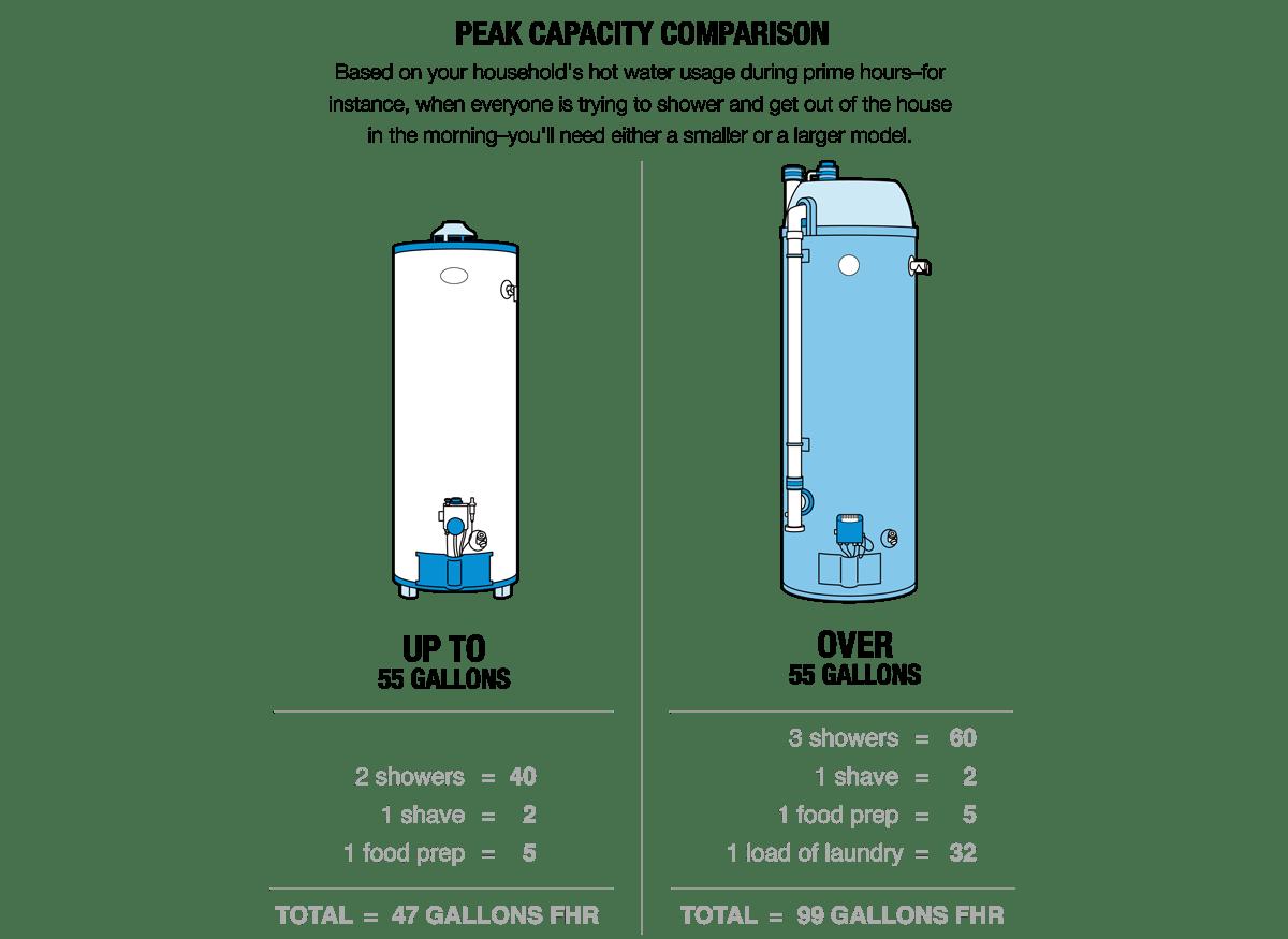 Gas Hot Water Heater Comparison Facias