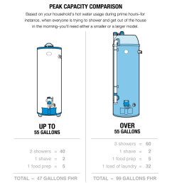 illustration of a peak capacity comparison between a small up to 55 gallons and [ 1200 x 875 Pixel ]