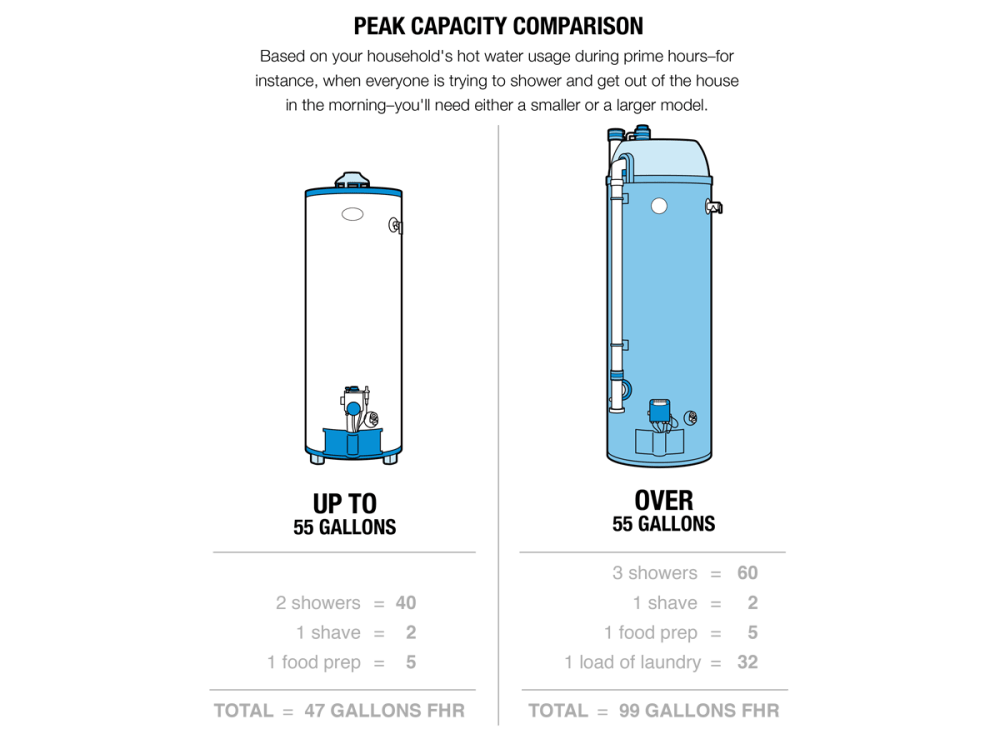 medium resolution of illustration of a peak capacity comparison between a small up to 55 gallons and