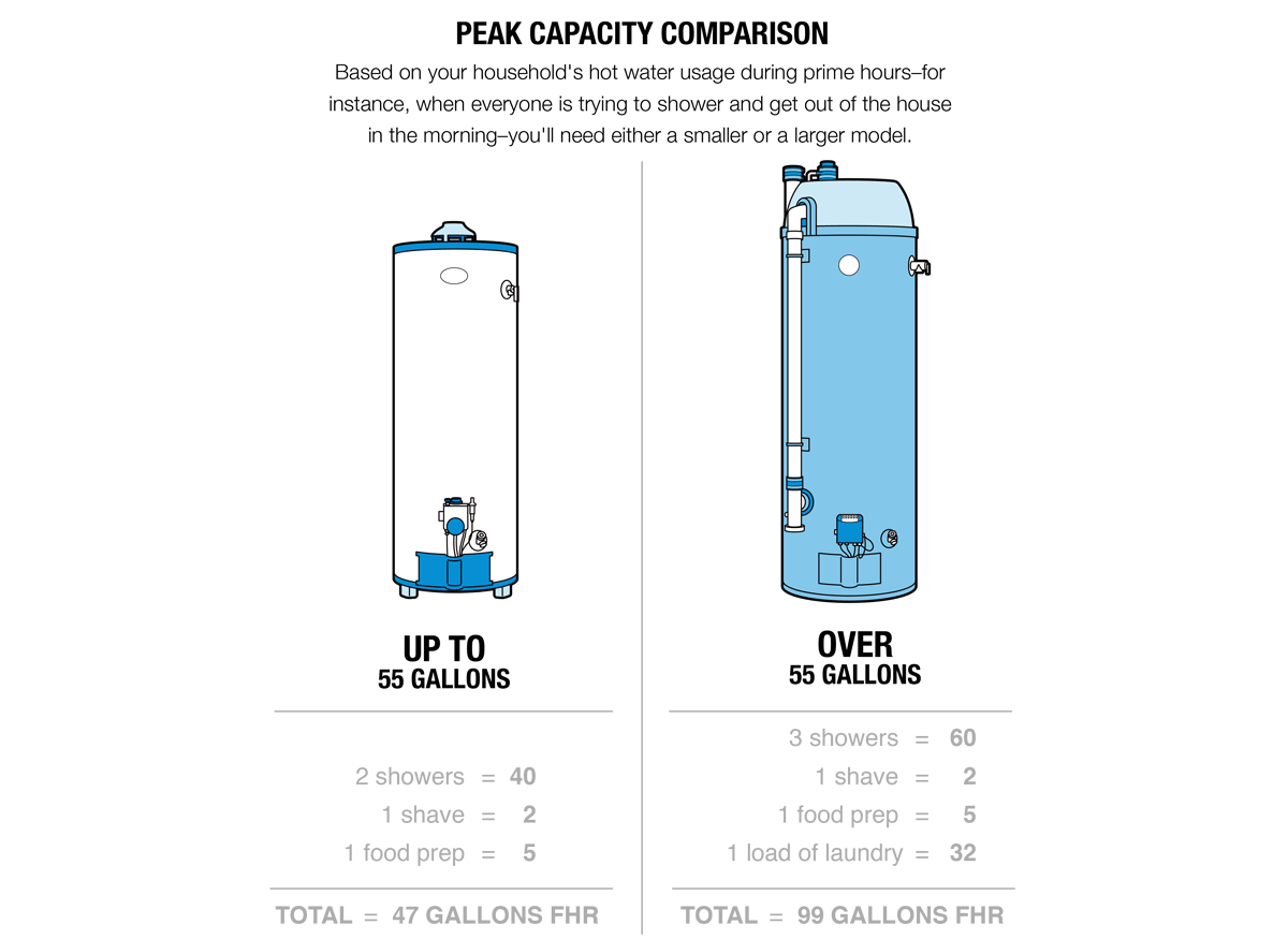 hight resolution of illustration of a peak capacity comparison between a small up to 55 gallons and