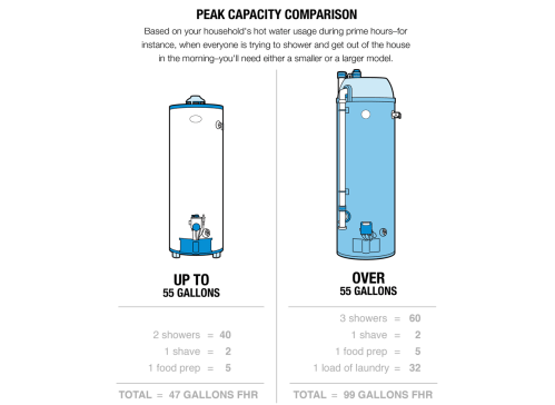small resolution of illustration of a peak capacity comparison between a small up to 55 gallons and