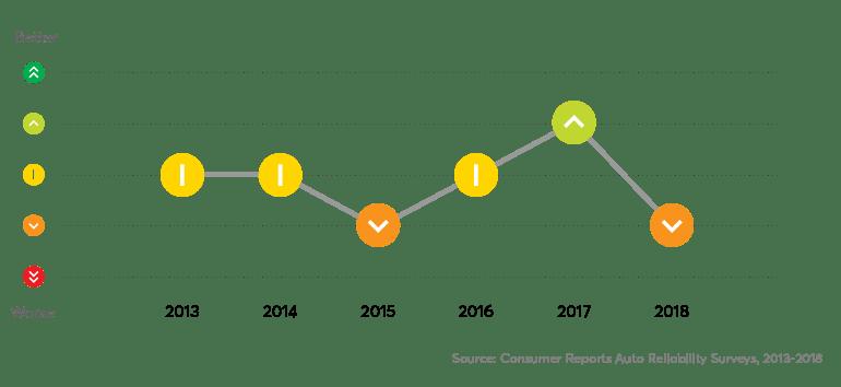 Consumer Reports: 12 Auto Models Lose CR Recommendation