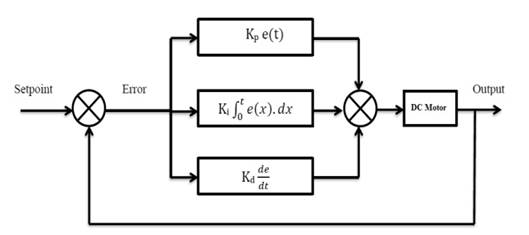 block diagram control