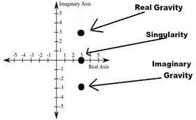 The Imaginary Mass Lambda-CDM Model :: Science Publishing