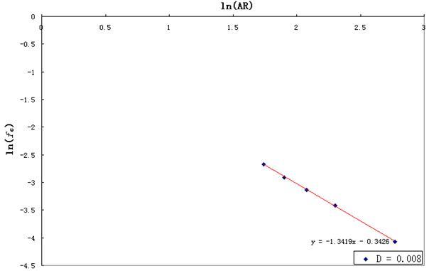 Three-dimensional Modeling of Percolation Behavior of