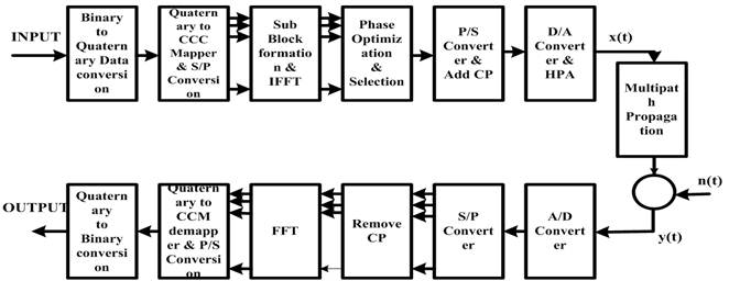 SI Free PTS Technique for PAPR Reduction in OFDM Systems