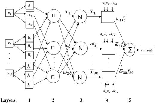 Adaptive Neuro-Fuzzy Inference System for Mortgage Loan