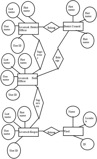 different types of relationships in uml diagrams object state diagram designing a machine learning – based framework for enhancing performance livestock mobile ...