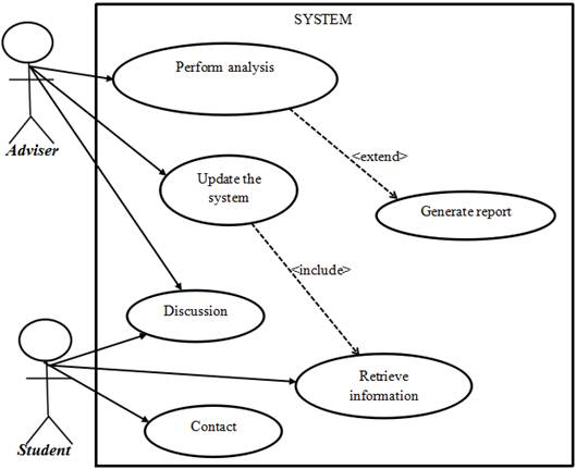 Engineering of a Student Advisory Management System