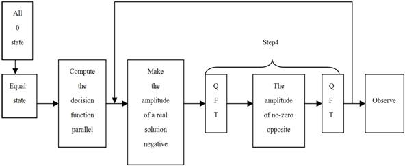 The Proof of Quantum Search Algorithm Optimization and the