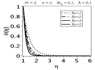 Numerical Study of Convective Heat Transfer on the Power