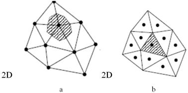 Numerical Solutions of Elliptic Partial Differential