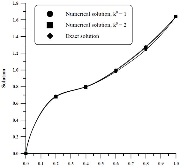 Numerical Solutions of Elliptic Partial Differential