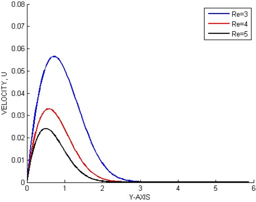 Effects of Variable Viscosity on Unsteady Natural