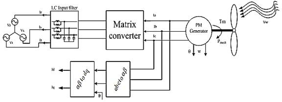 Three-phase Matrix Converter Applied to Wind Energy