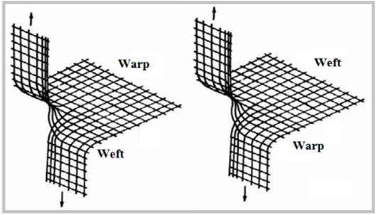 A Review on Different Factors of Woven Fabrics' Strength