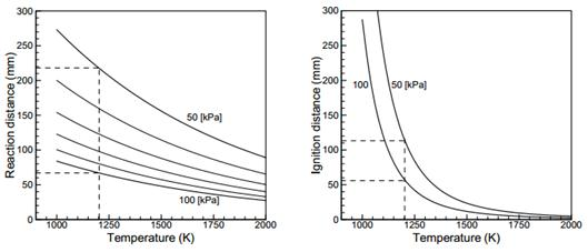 Analysis and Design of a Scramjet Engine Inlet Operating