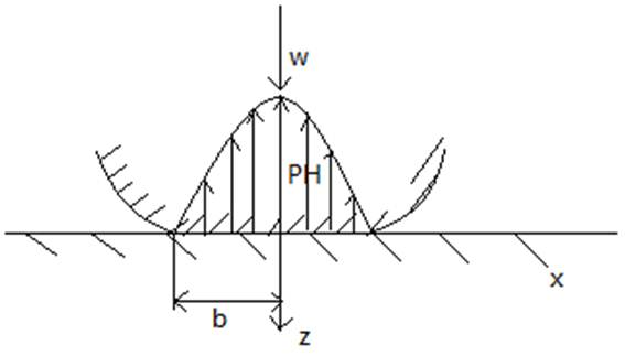 Applicability of the Hertz Contact Theory to Rolling