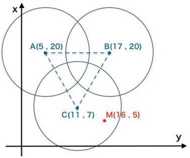 Application of Radio Frequency Identification Positioning