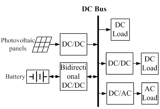 Closed-Loop Design for Standalone Photovoltaic-Battery