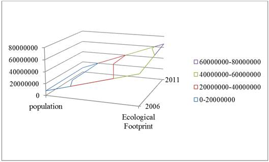 Assessment of Metropolitan Environment Sustainability with