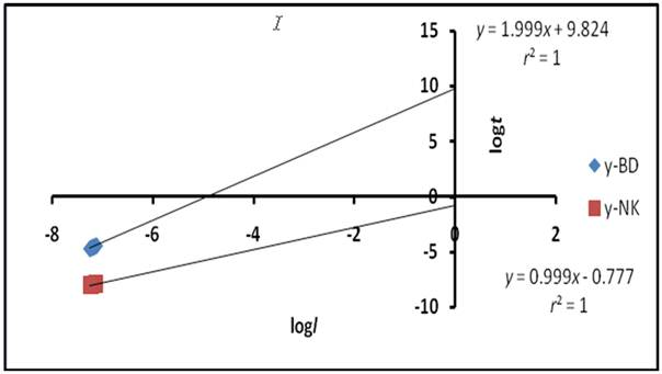 Determination of Translational Velocity of Reaction