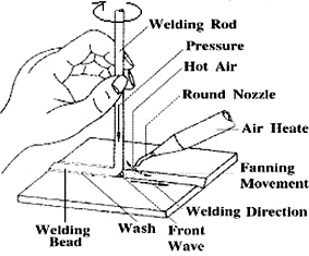 Plastic Welding: Important Facts and Developments