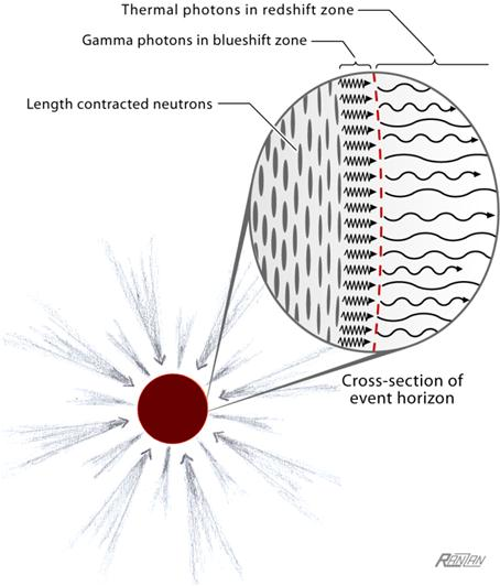 The Nature of Gravitational Collapse :: Science Publishing
