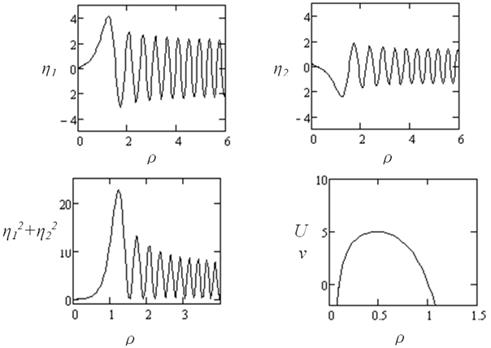 On the Perturbation Theory in Quantum Electrodynamics