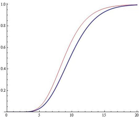 Uniform Approximation of the Generalized Cut Function by