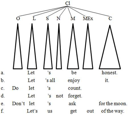 The Syntax of Let Construction in English: A Systemic