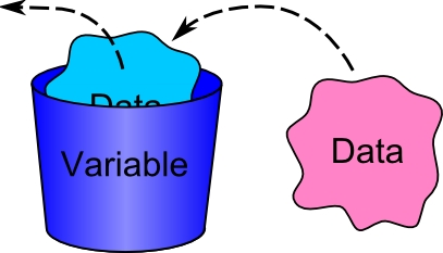 Variables in research methodology