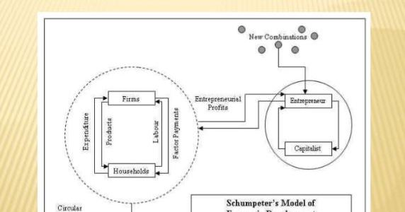 Features of Schumpeter theory of development