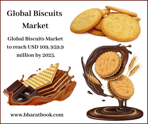 Global Biscuits Market-Bharat Book Bureau