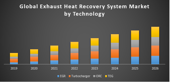 Global Exhaust Heat Recovery System Market