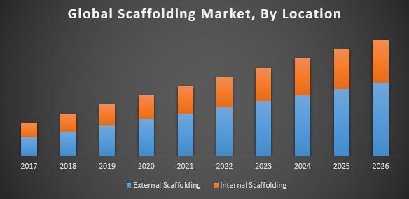 Global-Scaffolding-Market