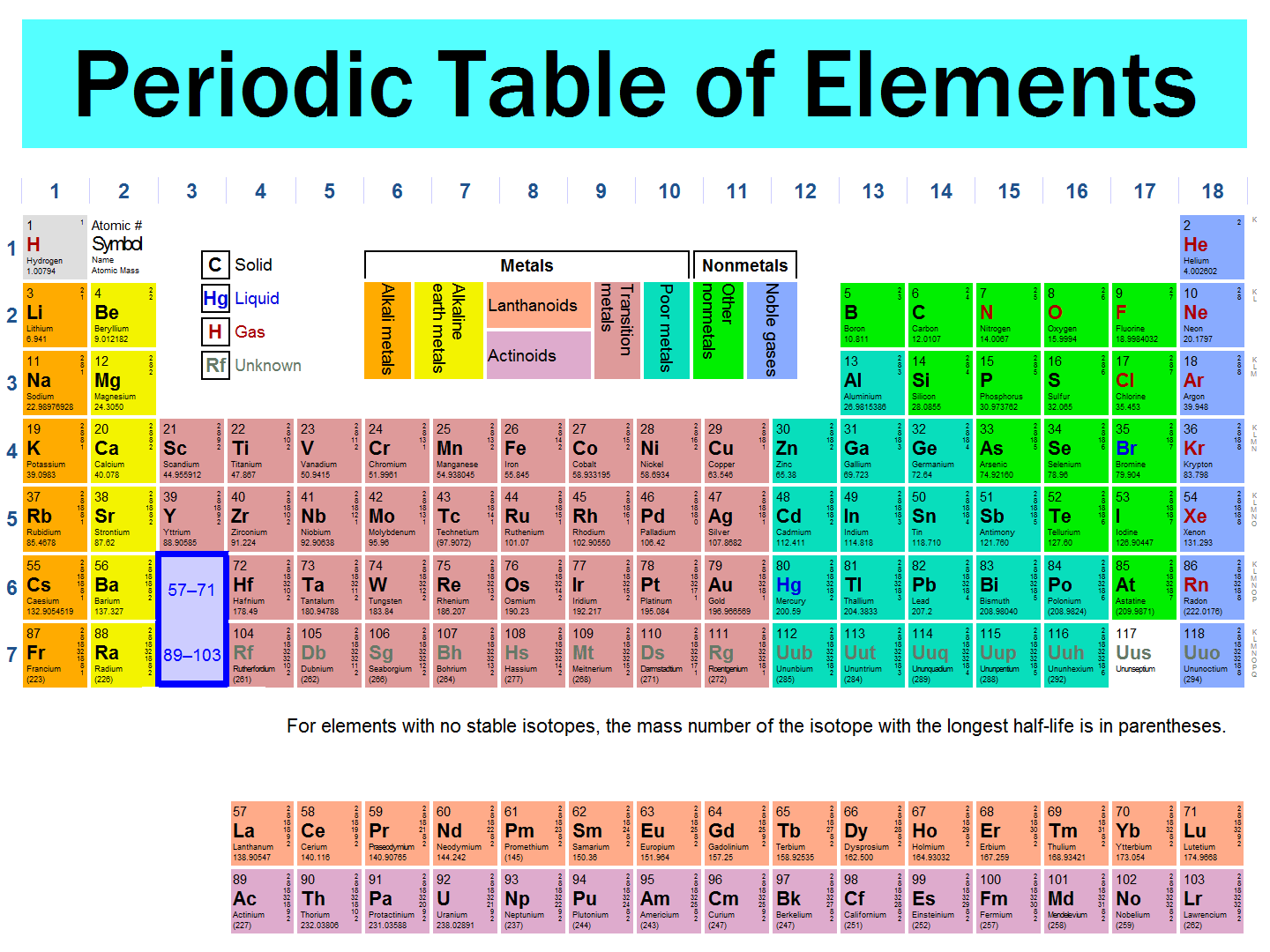 Periodic Table With Names