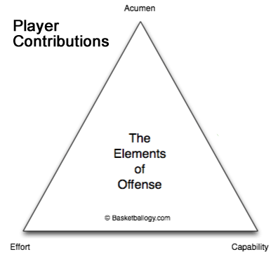 The Elements of Offense: How to actualize a good half