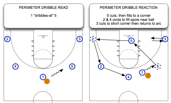 Dribbling and the Read and React Offense (RGB part 3 of 5)