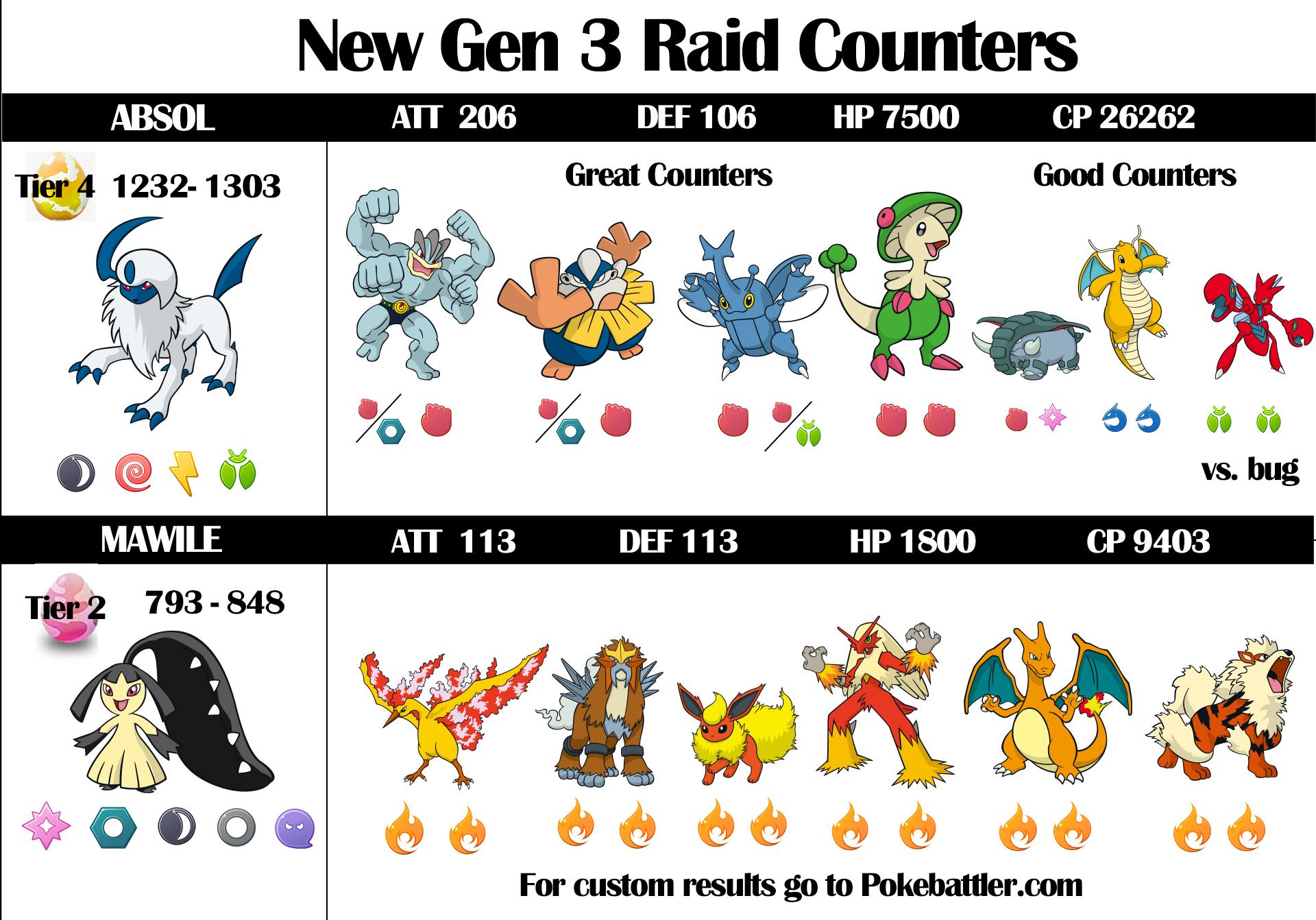 gen 3 raid counters