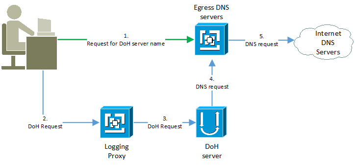 DoH data flow
