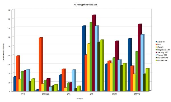 RR Type observation in survey data sets