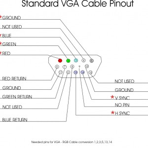 15 pin vga connector wiring diagram bmw e46 radio choosing the right video cable - triplewide media