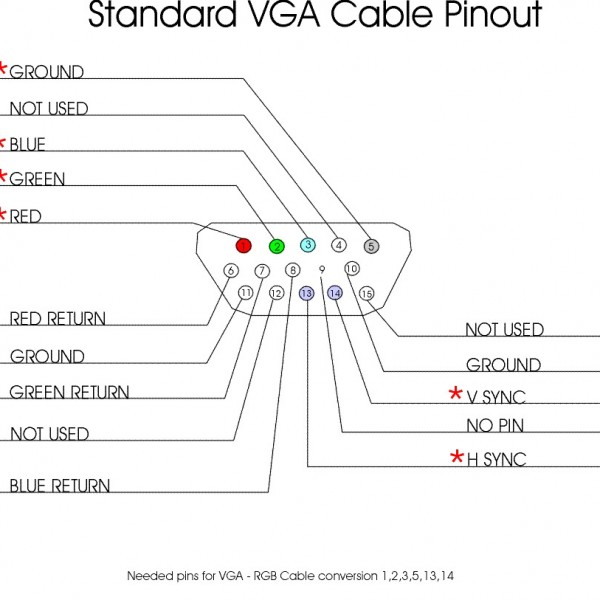 Choosing The Right Video Cable VGA TripleWide Media