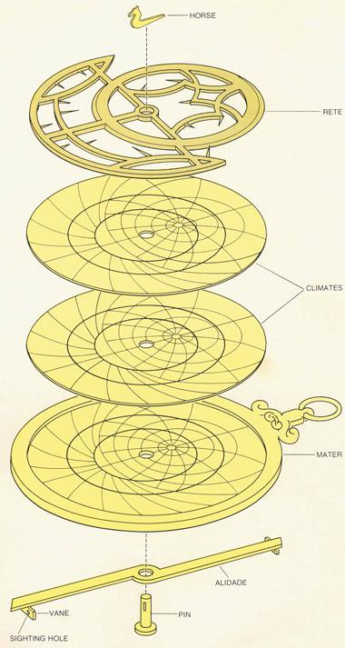 Esploso di un astrolabio