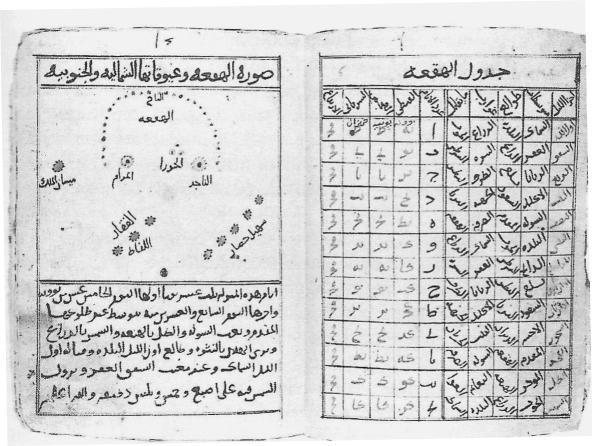 Illustrazioni delle stelle contenute in una delle mansioni lunari rivenuta in un trattato egiziano di astronomia popolare.
