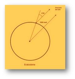 Metodo di Eratostene per il calcolo della circonferenza terrestre