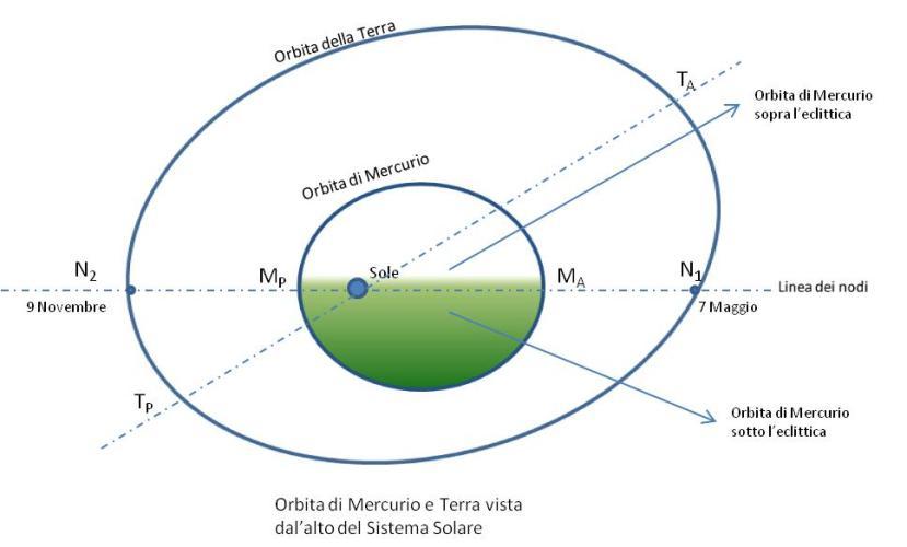 Transito diMercurio attraverso i nodi
