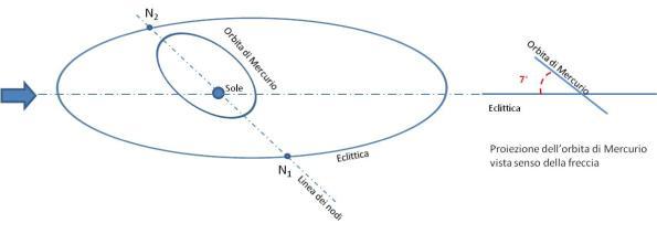 Orbita di Mercurio rispetto all'eclittica